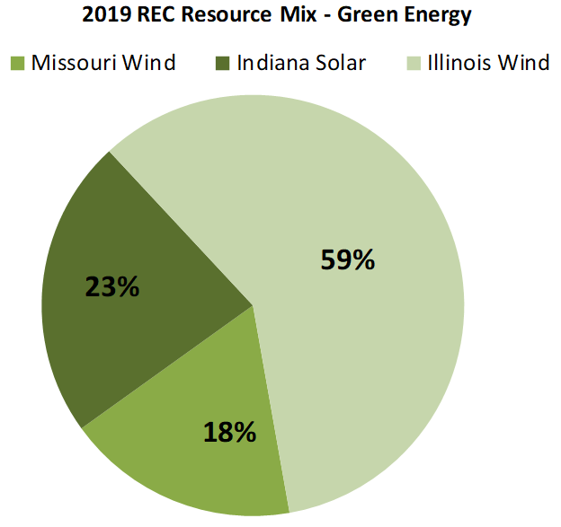 pie chart of 2019 resources mix