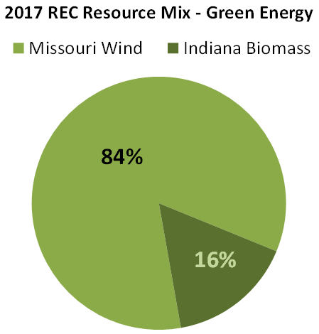 Pie chart of green energy resource mix