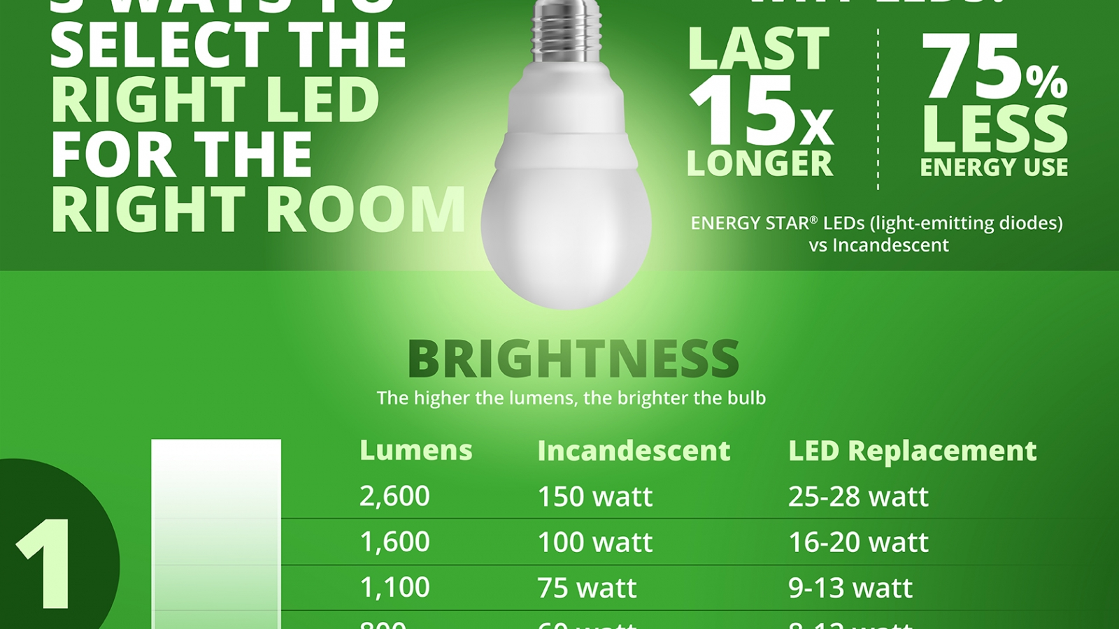 3 ways to select the right LED for the right room infographic