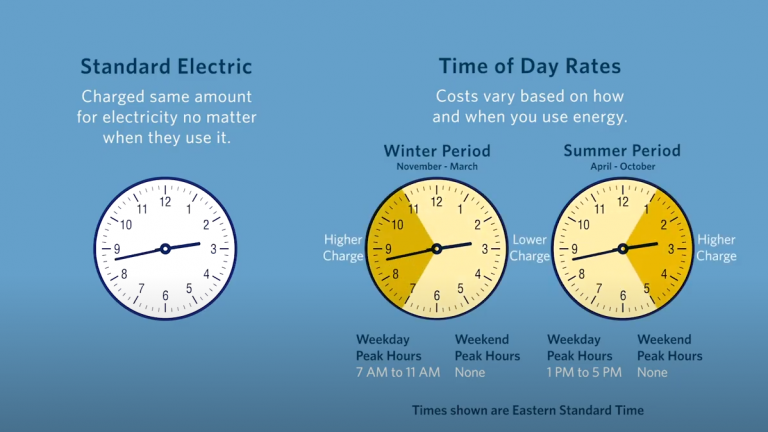 graphic with clock faces showing times of the day for cost savings