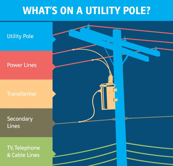 image of a utility pole with description of parts