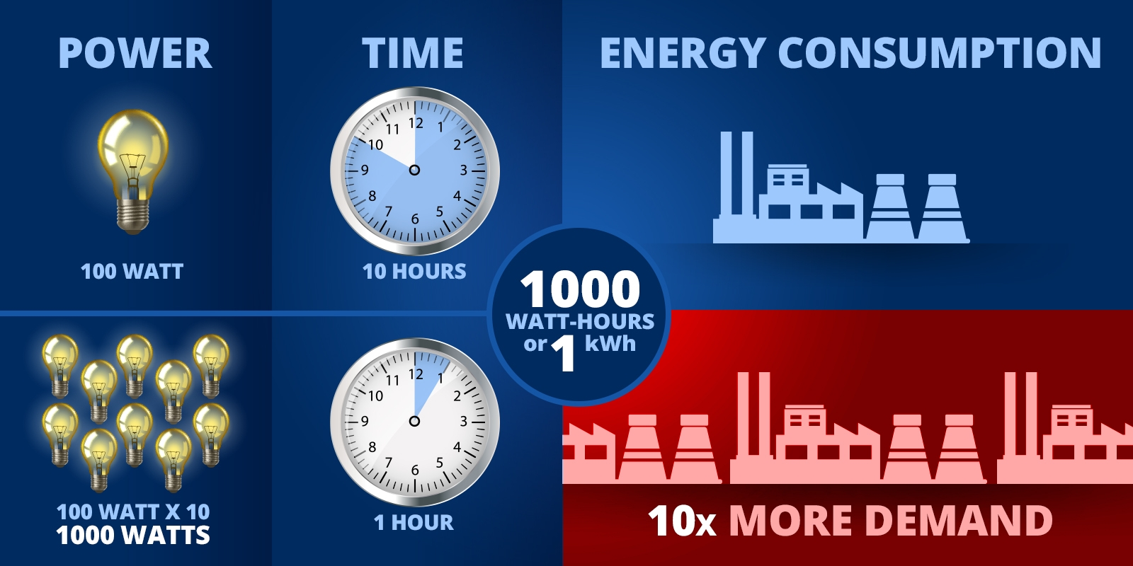 Time of day rates - kilowatt vs. kilowatt hour