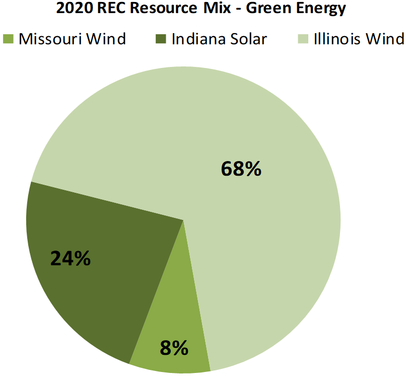 2020 Green Energy REC Resource Mix Pie Chart